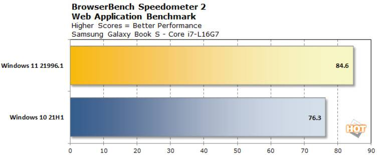 1624102385_chart_browserbench_speedomete_lakefield_win11_story
