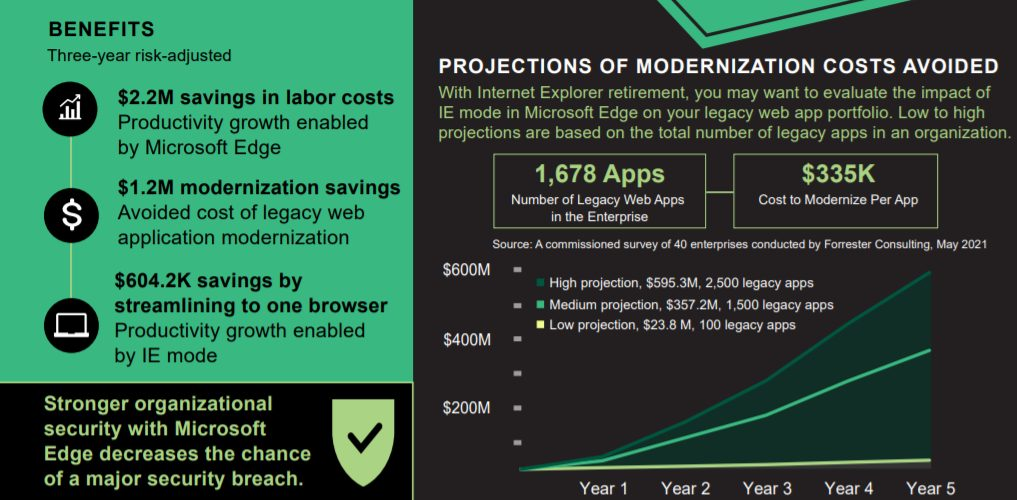 study-by-Forrester-on-The-Total-Economic-Impact™-Of-Microsoft-Edge